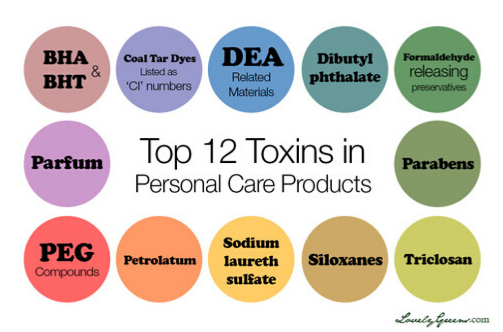 Dateline TV Producer Tested for Chemicals – BPA, Triclosan and Phthalates. The Products We Use, Matter.